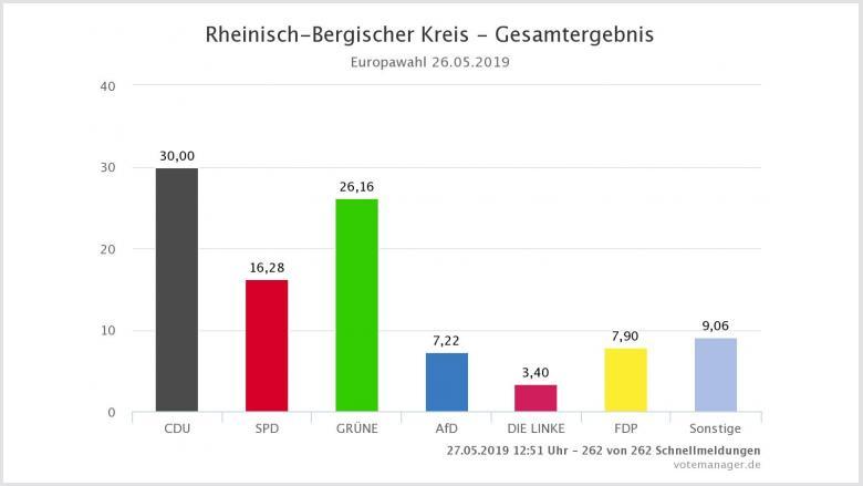Ergebnis im Rheinisch-Bergischen Kreis